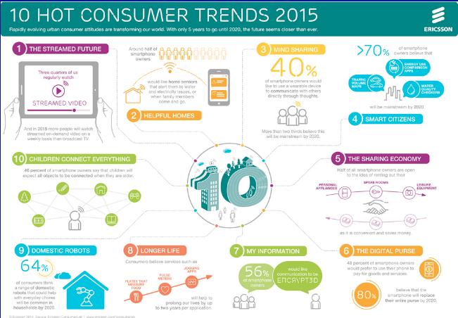Hot consumer trends 2015