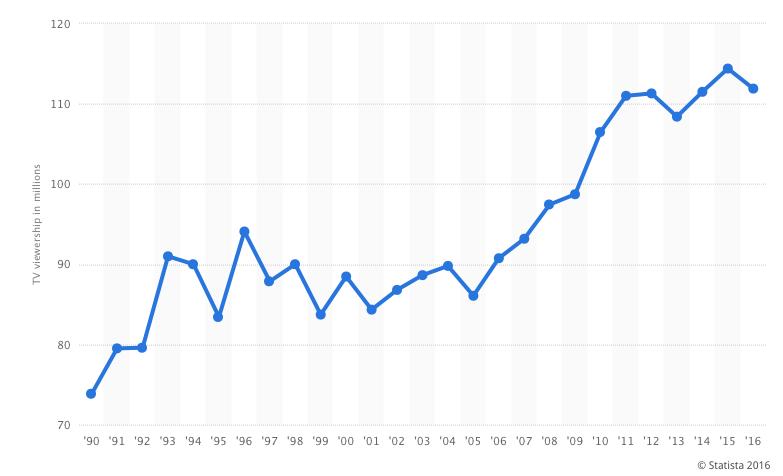 Trend telespettatori del Super Bowl in America dal 1990 al 2016